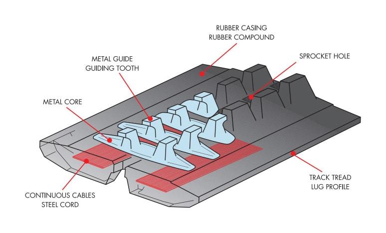 rubber-tracks-04 ITR Uniforce internal description